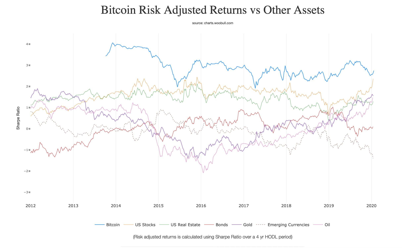 bitcoin-yatırımı