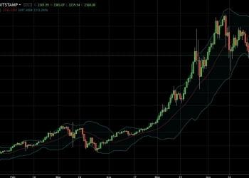 13 Temmuz Bitcoin Dolar Analizi