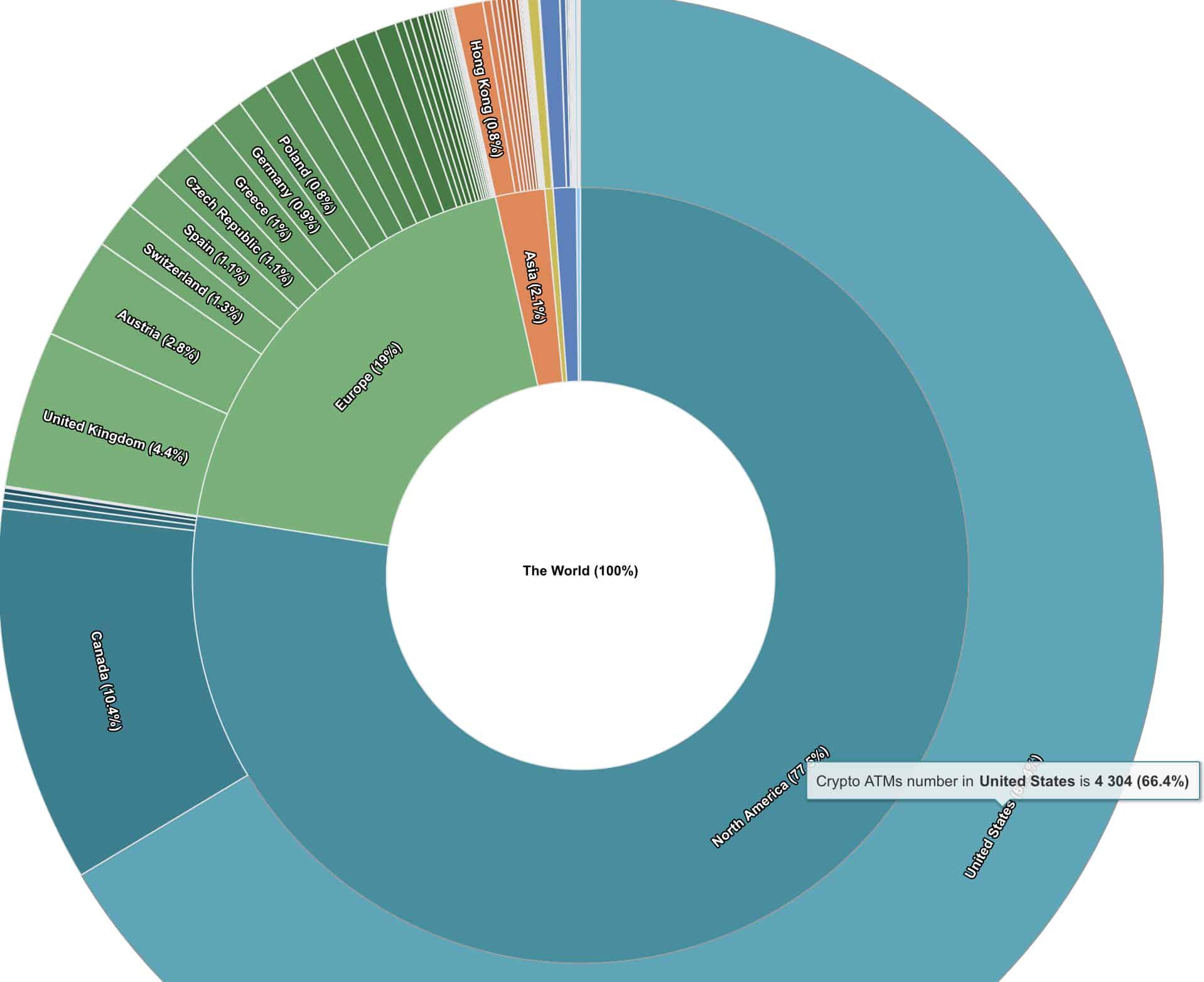Bitcoin ATM'lerinin Yüzde 66'sı ABD'de 2