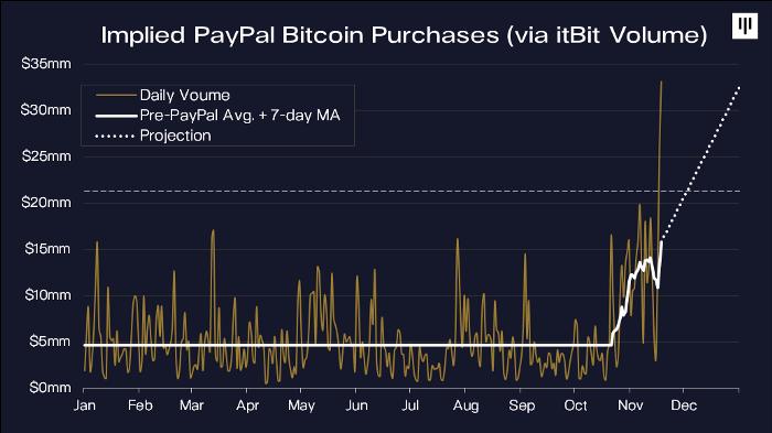 paypal-kripto-para-bitcoin