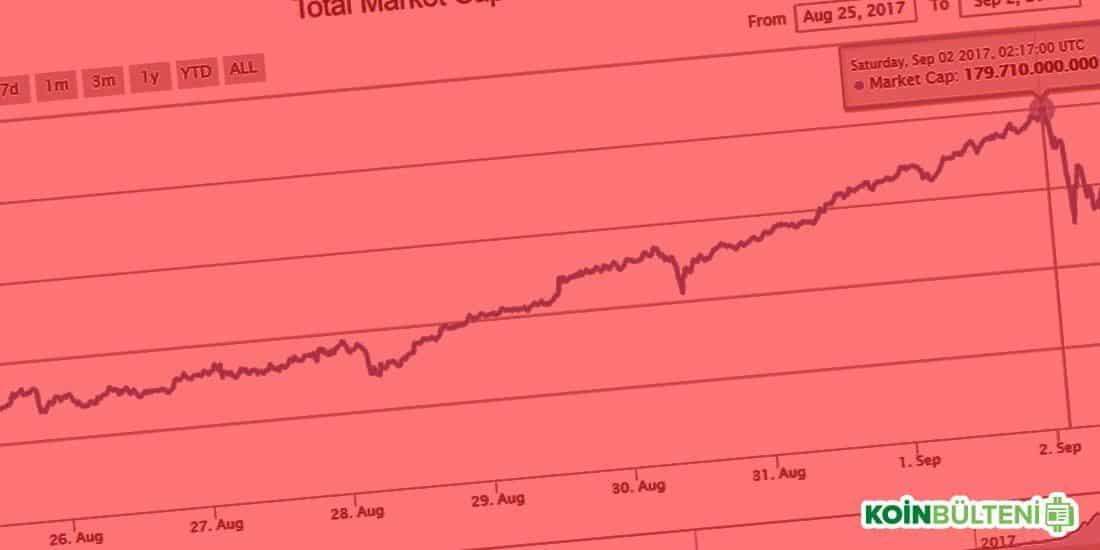 2 Eylül Kripto paralar Düşüşte