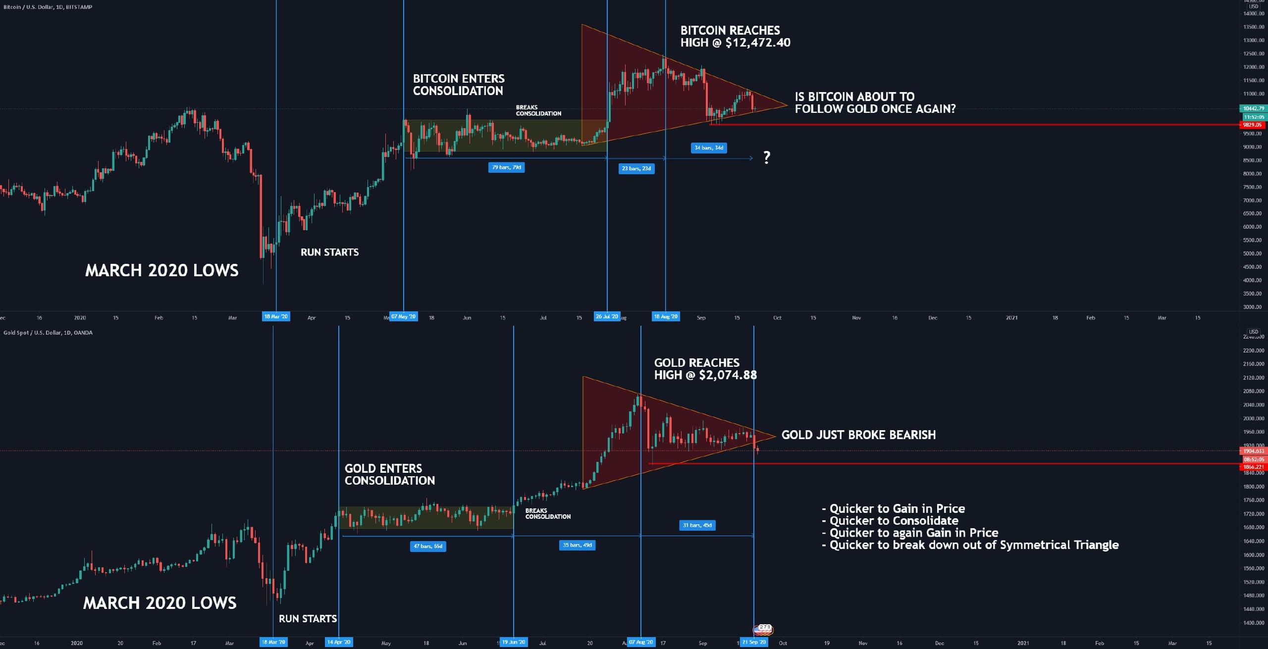 bitcoin-altin