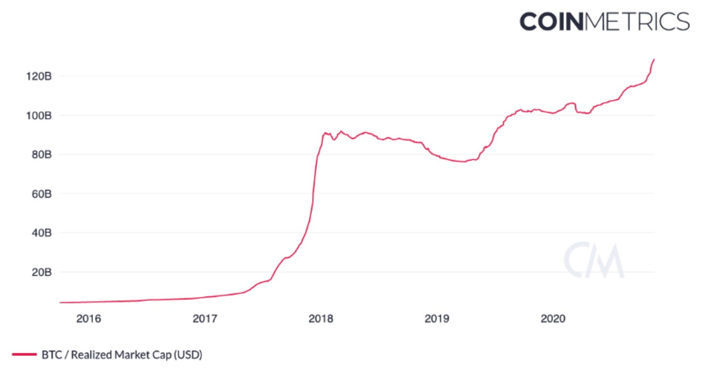 Bitcoin-rekorlari