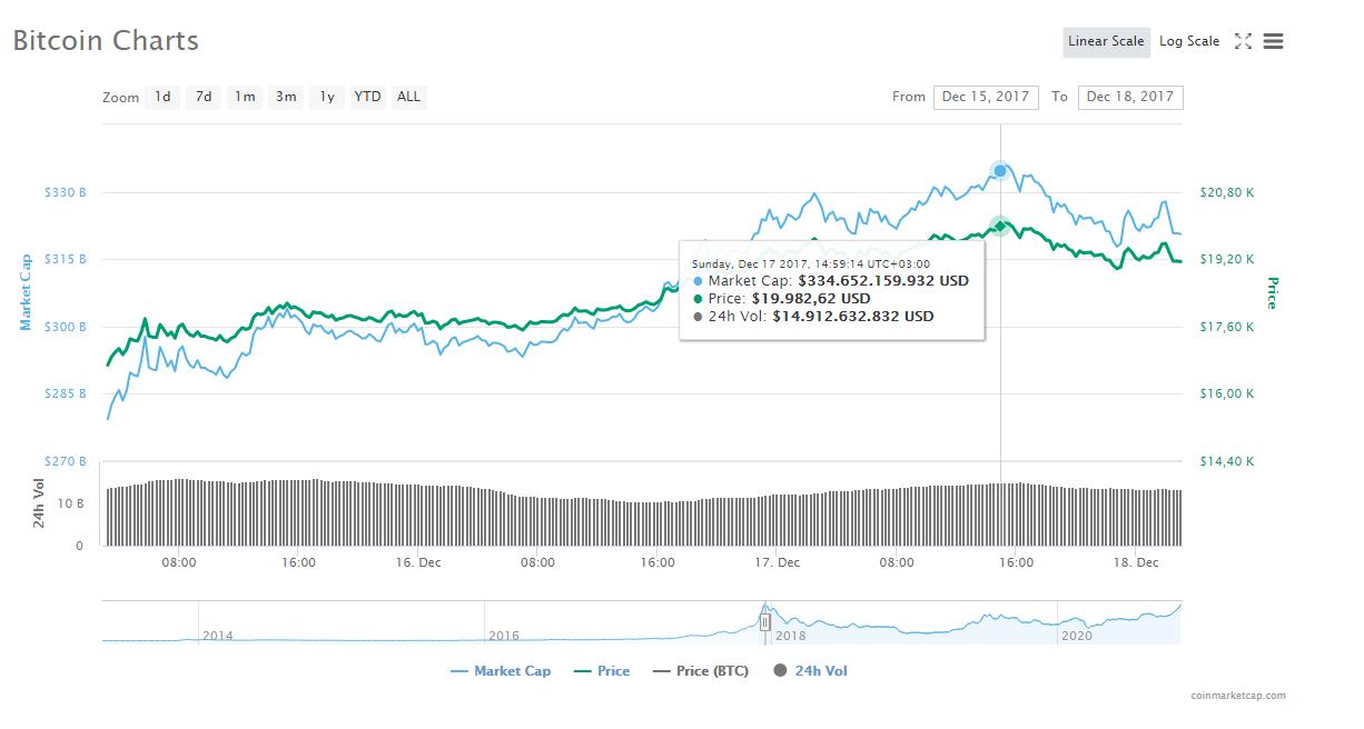 bitcoin-piyasa-değeri