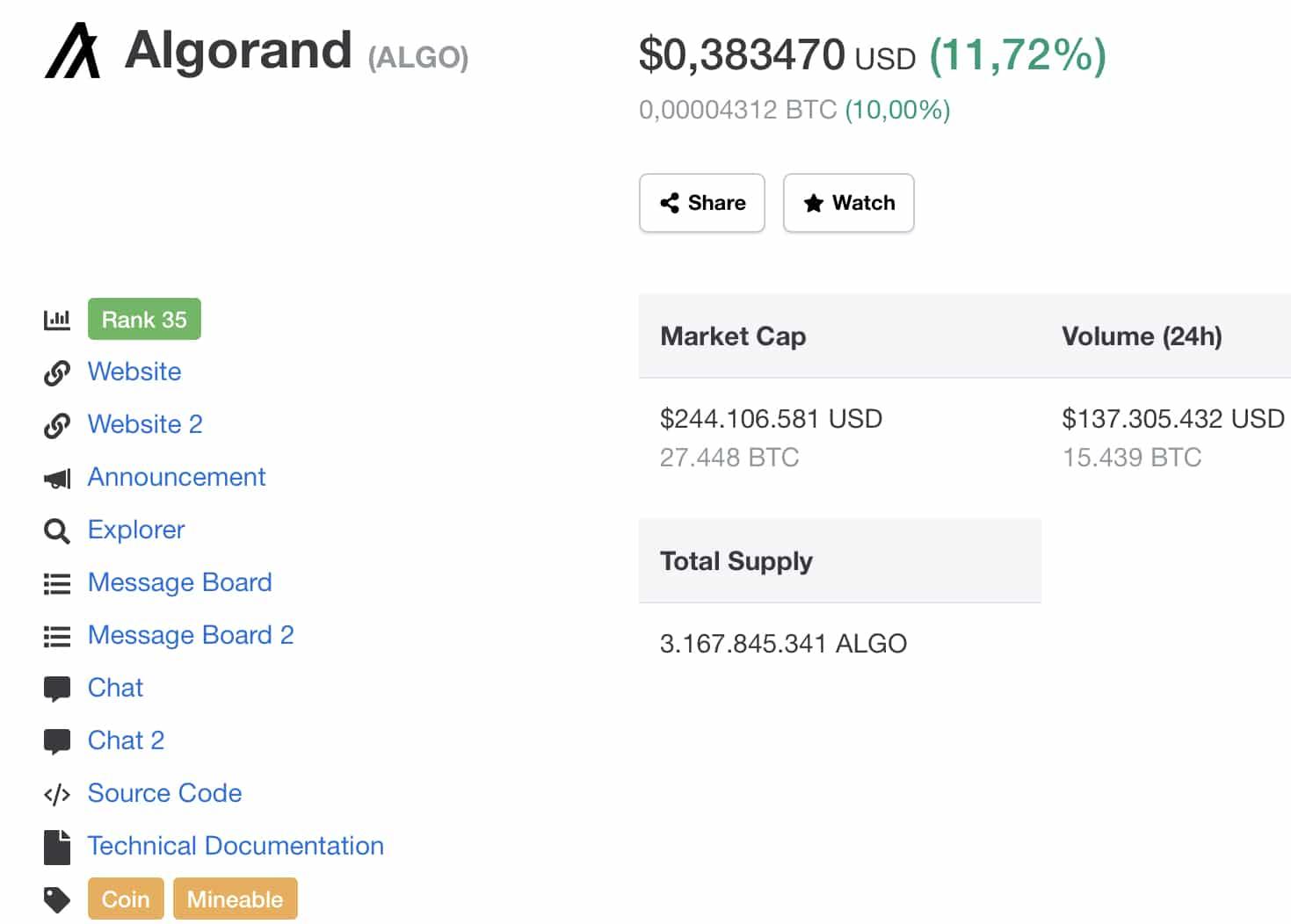 Algorand (ALGO) Fiyatı Bu Gelişmeyle Yükselişe Geçebilir 2
