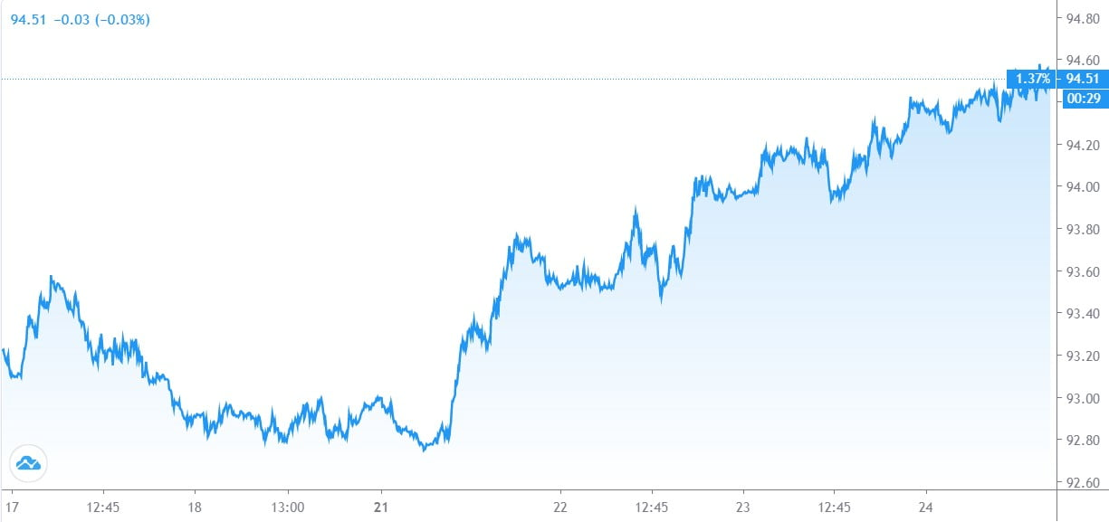 dolar-bitcoin-dusus