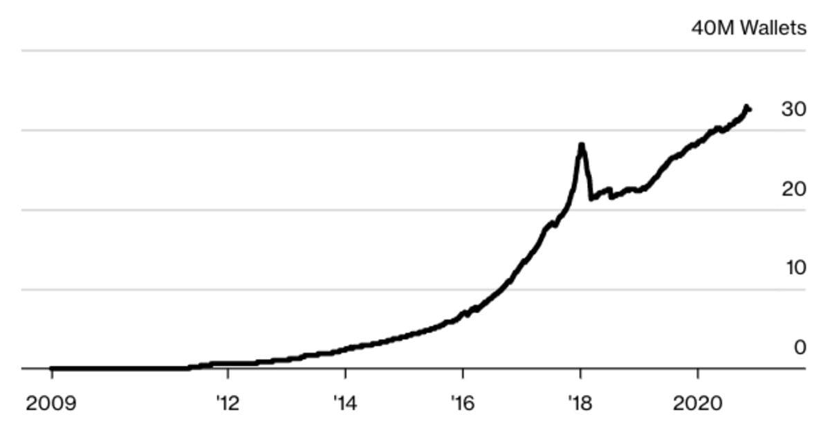 Bitcoin cüzdan adresleri