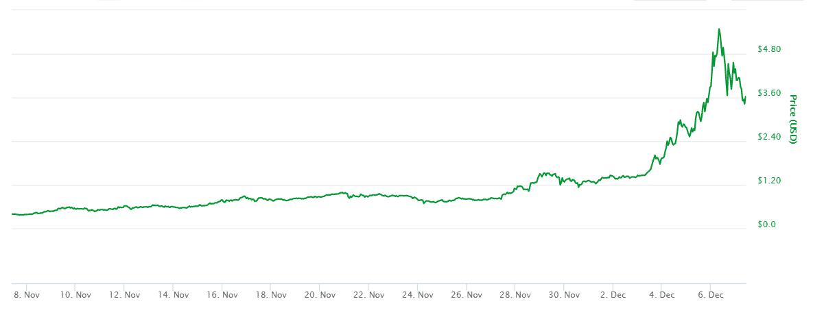 7 Aralık IOTA Aylık Grafik