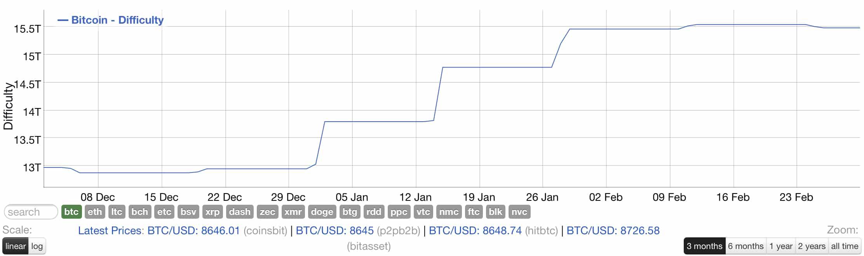 Bitcoin'de Madencilik Yapmak Gitgide Zorlaşıyor 3