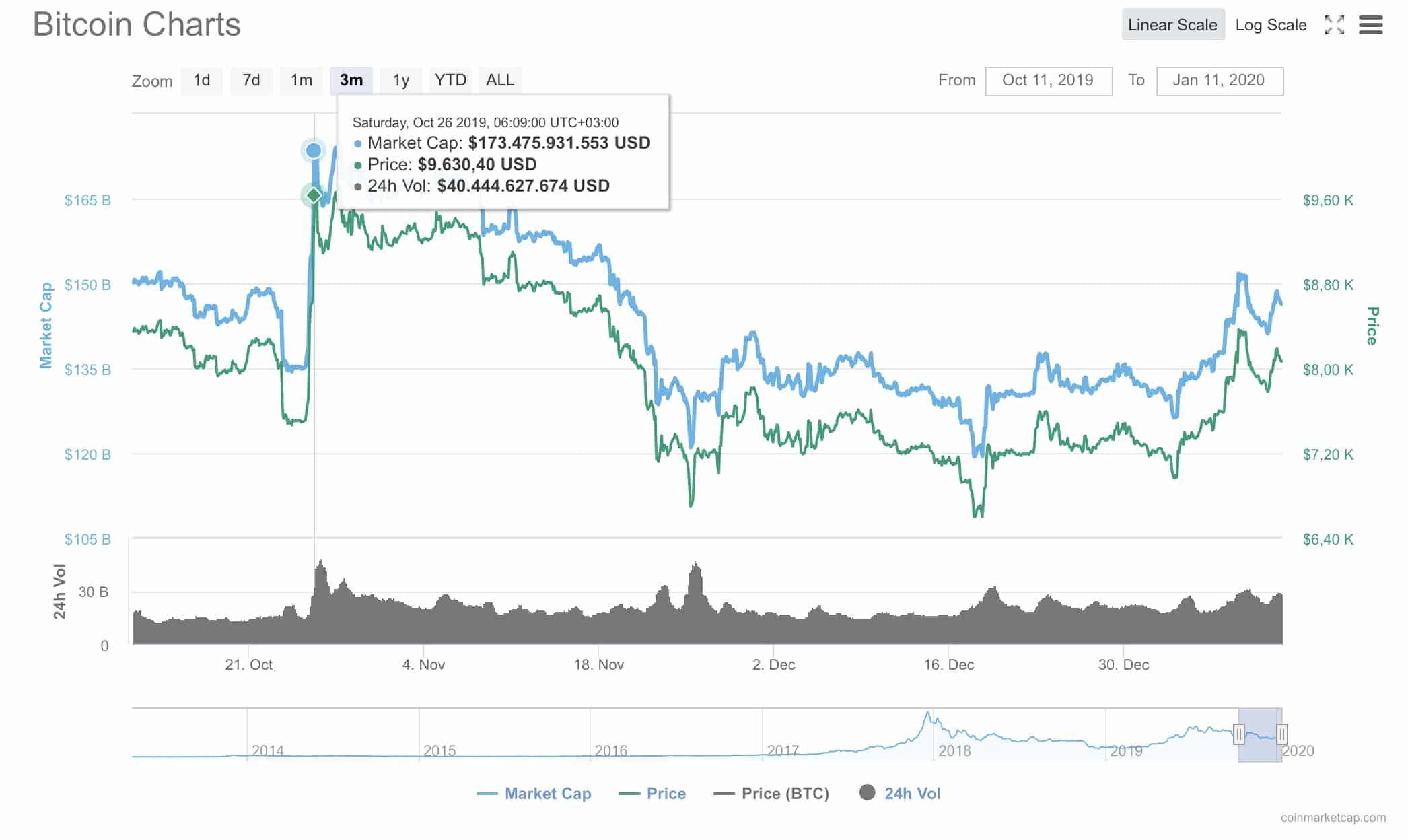 Bitcoin'in Google'daki Popülaritesi Artıyor 4