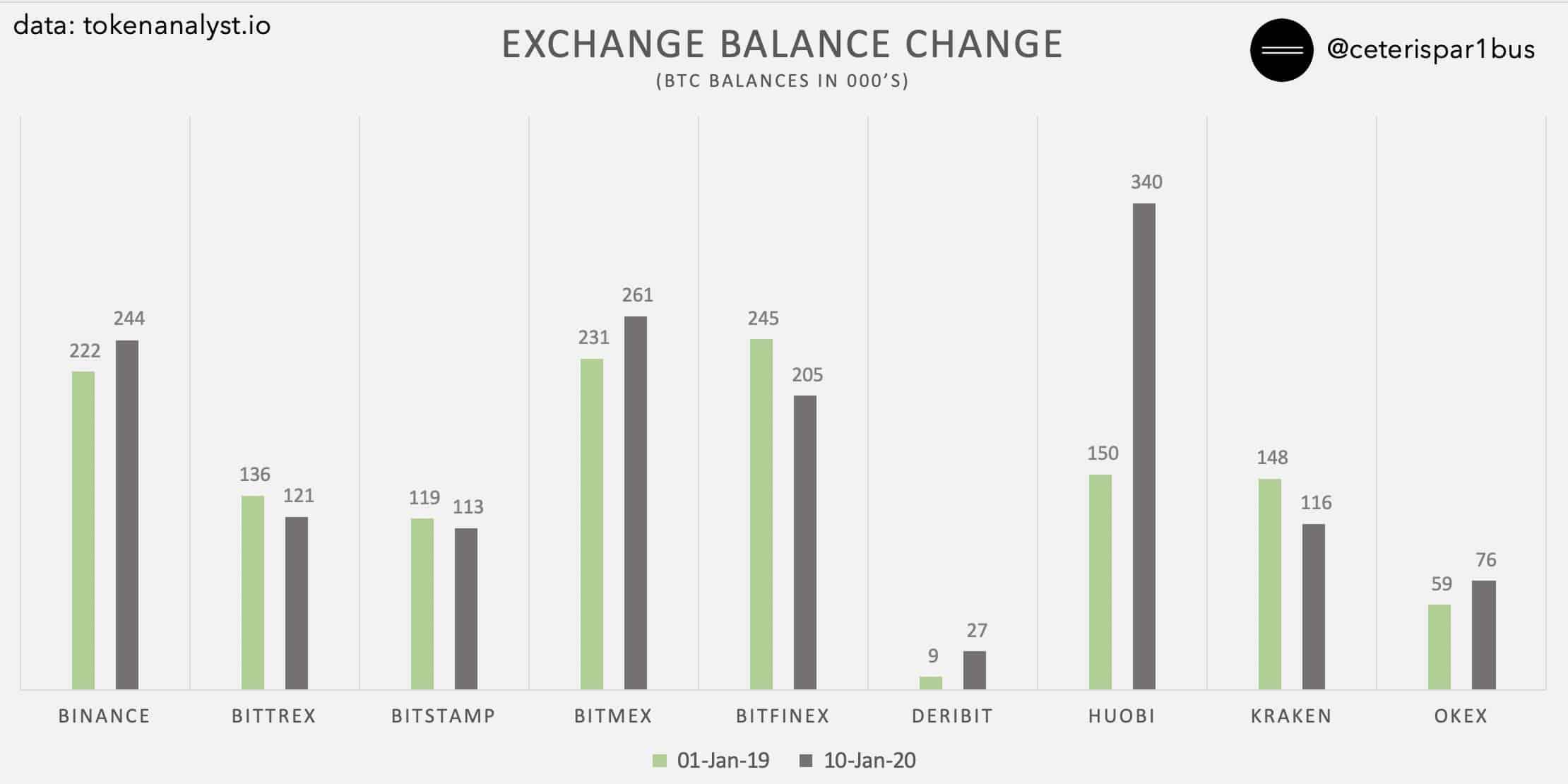 Hangi Borsada Kaç Bitcoin Var? 3