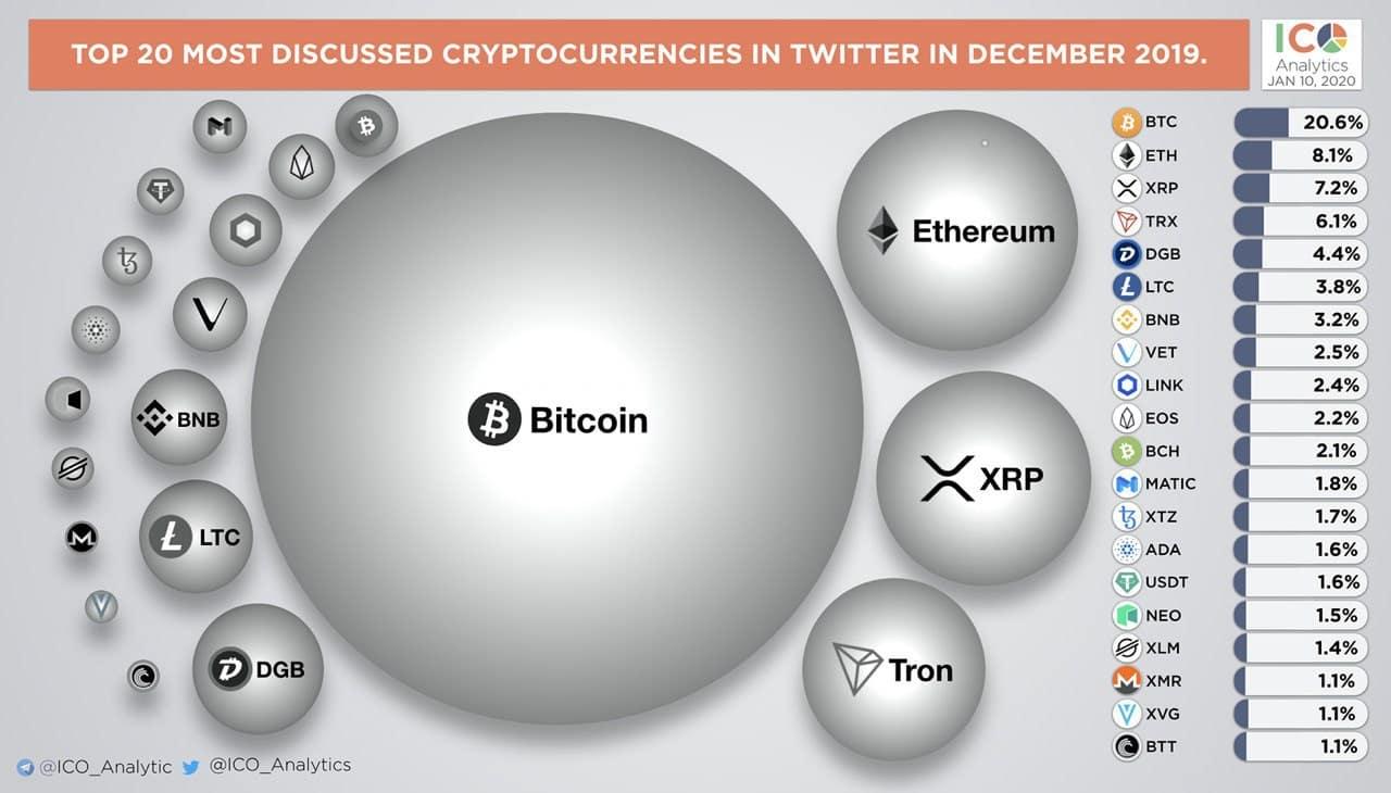 İşte Twitter'ın En Popüler Kripto Paraları 2