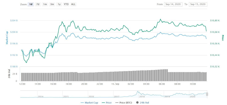 Bitcoin-yatirim-günlük-grafik