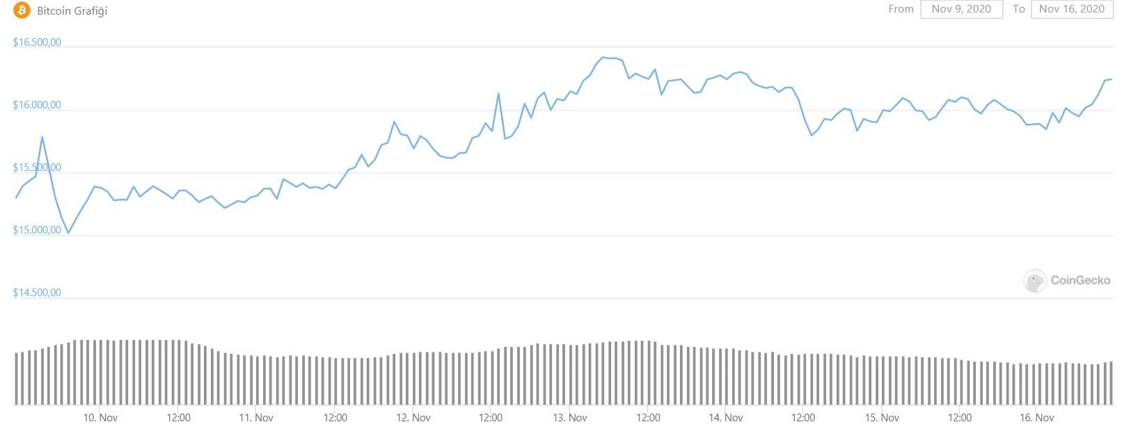 Haftalik-Bitcoin-Haberleri-16-22-Kasim