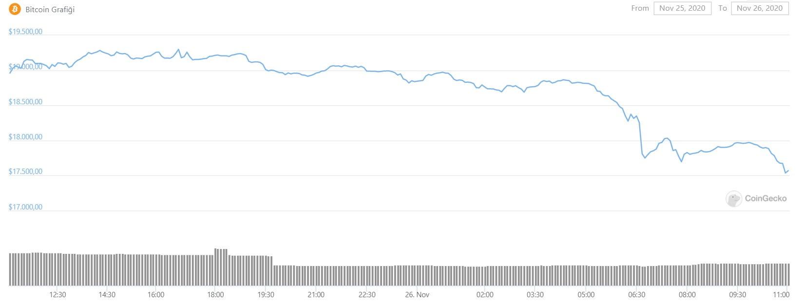 BTC-fiyat-grafik
