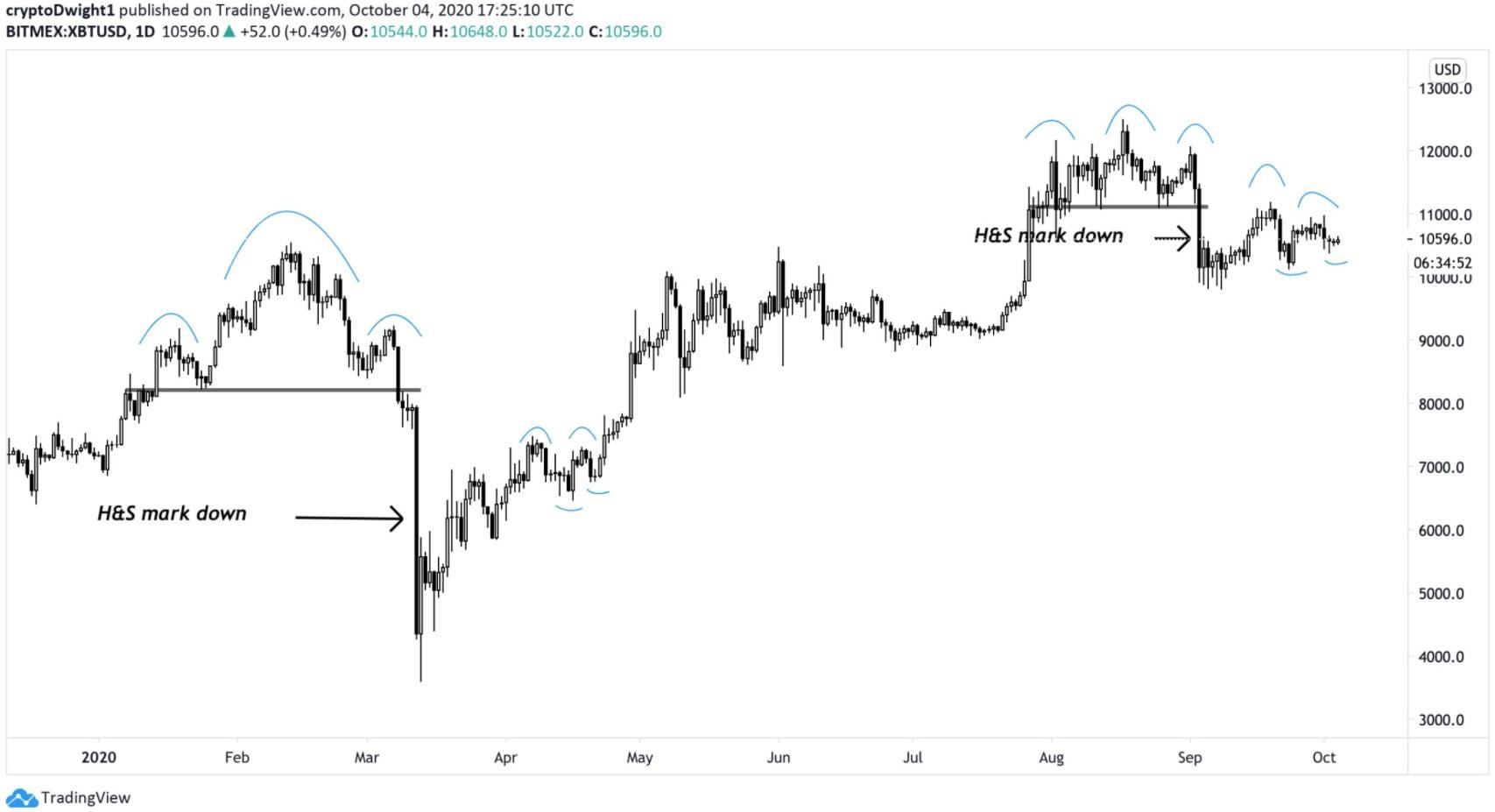 Bitcoin-analiz-11-bin-dolar