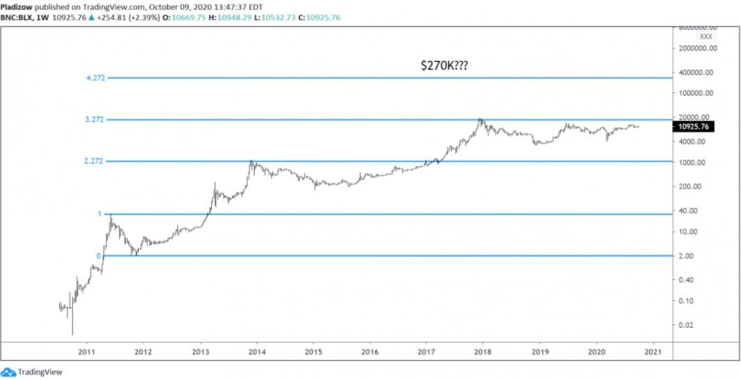Coinmetrics-Bitcoin-boga