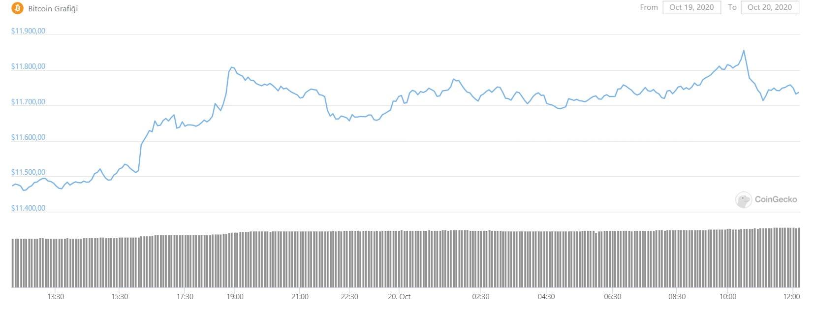 bitcoin-yukseliyor-altcoinler