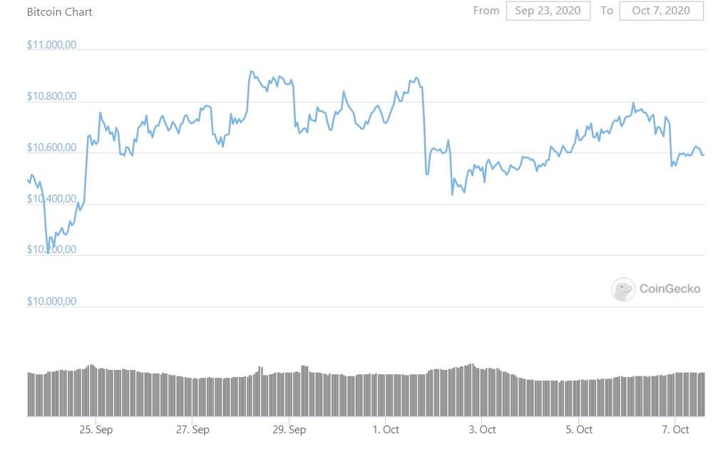 bitcoin-dusus-isaretleri