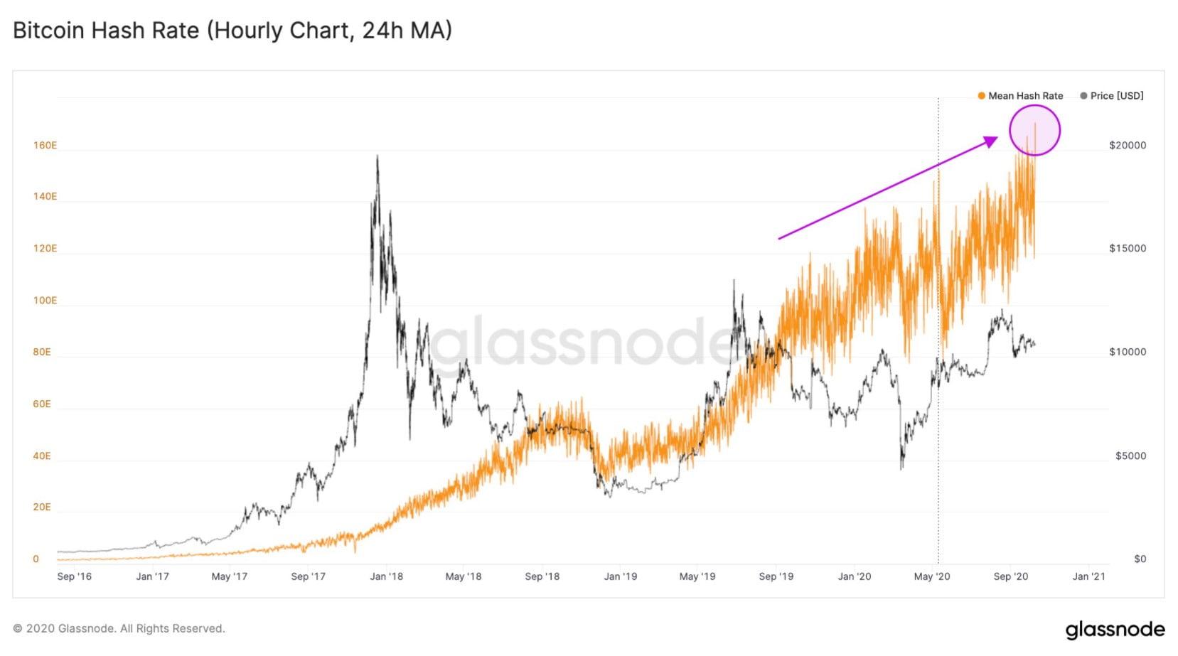 bitcoin-hash-yukselis