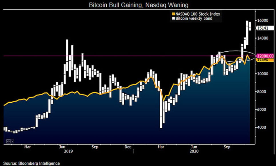 bitcoin-yukselis-trendi