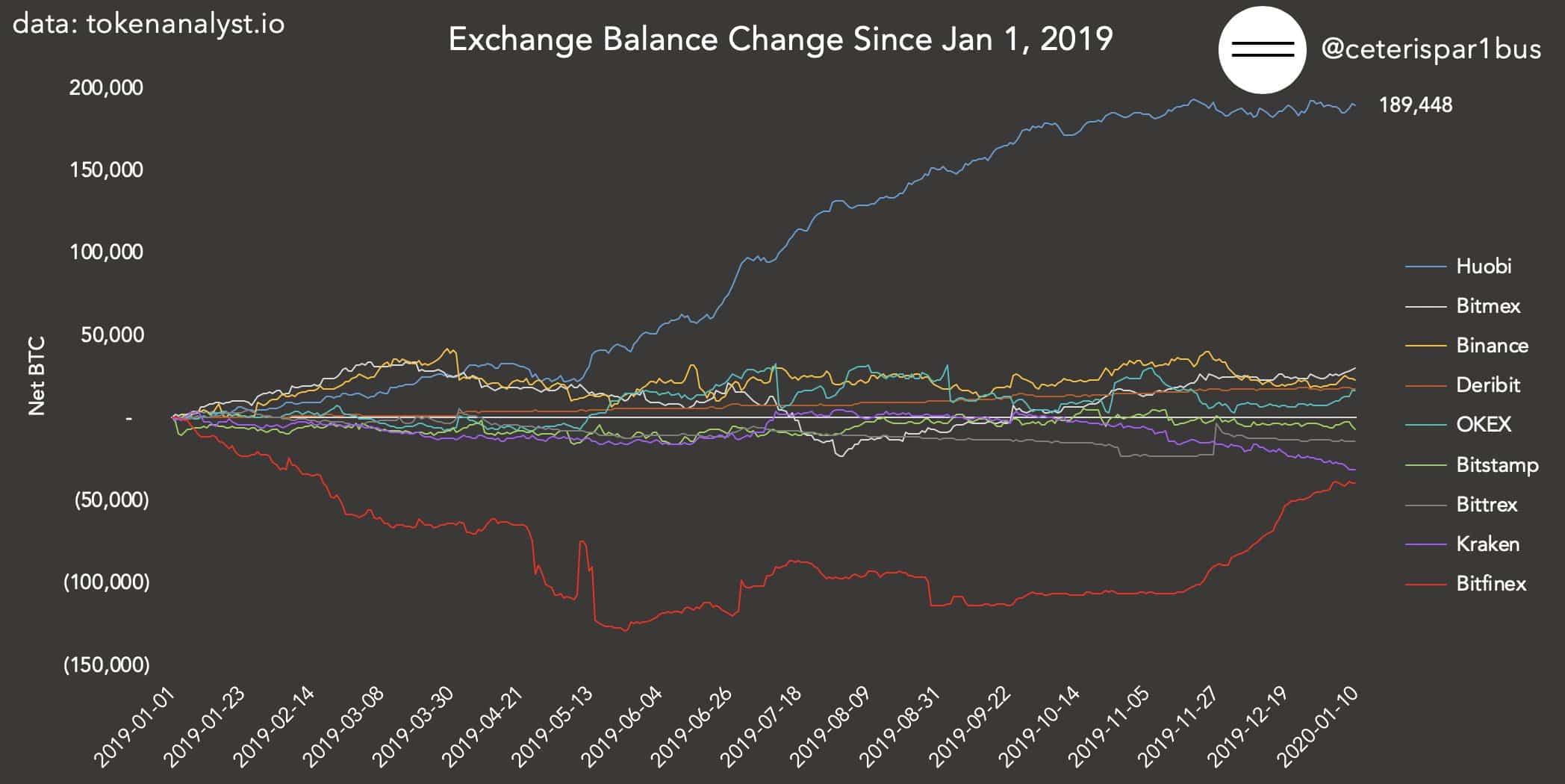 Hangi Borsada Kaç Bitcoin Var? 4