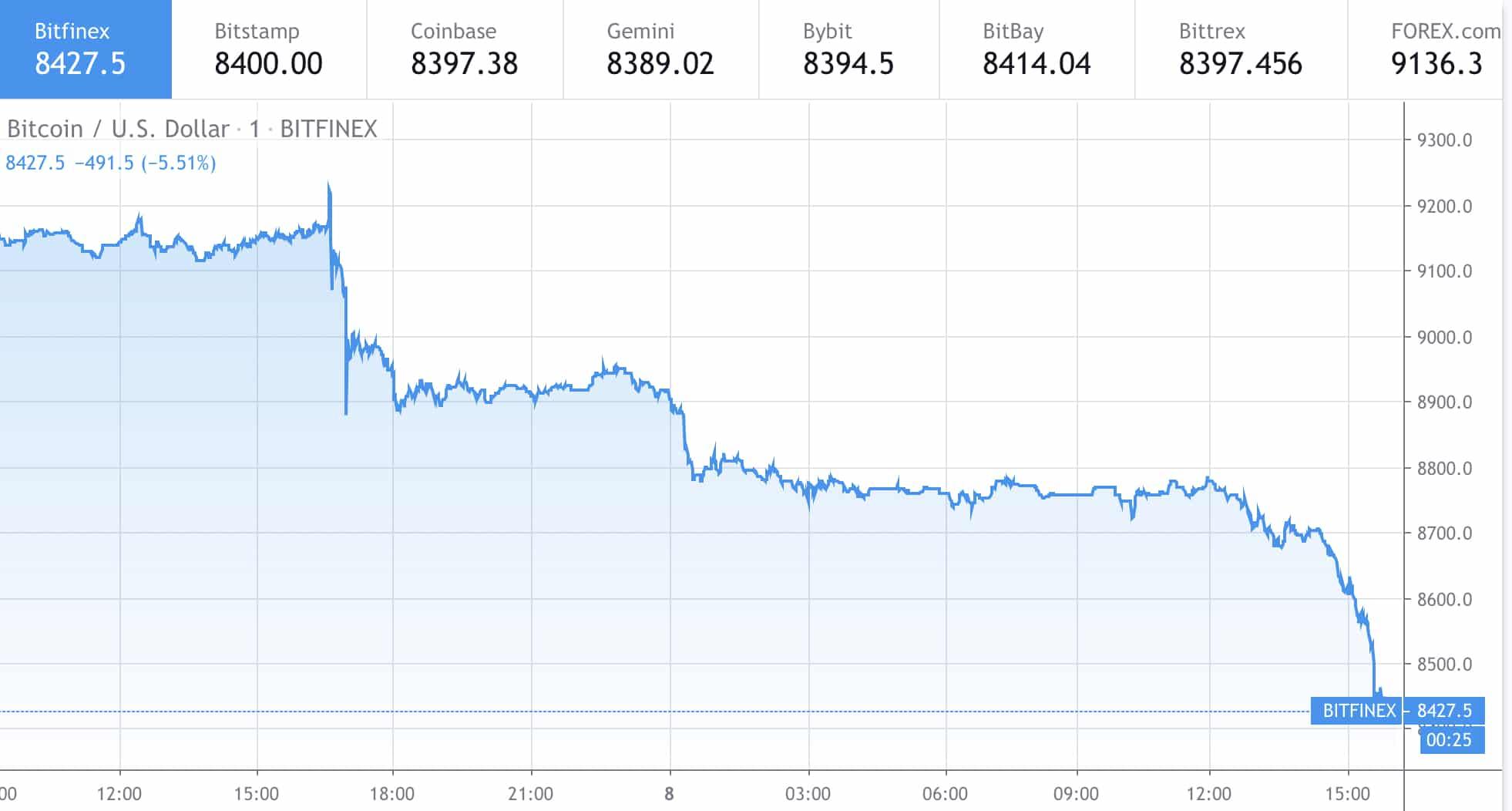 Bitcoin Fiyatı Hızla Düşüyor 2