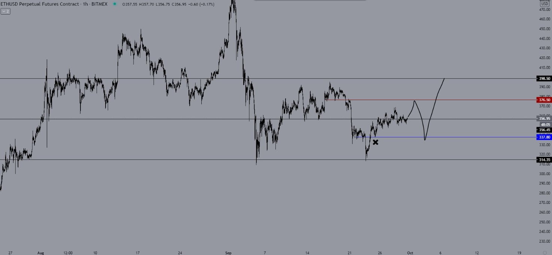 bitcoin-ethereum-analizi-1-ekim