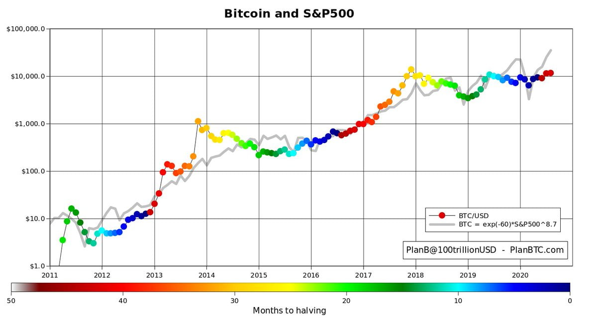 bitcoin-abd-cin-sp500