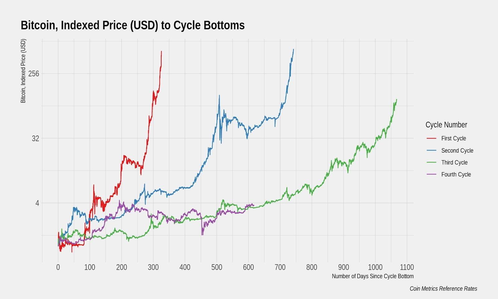 bitcoin-fiyati-dolar