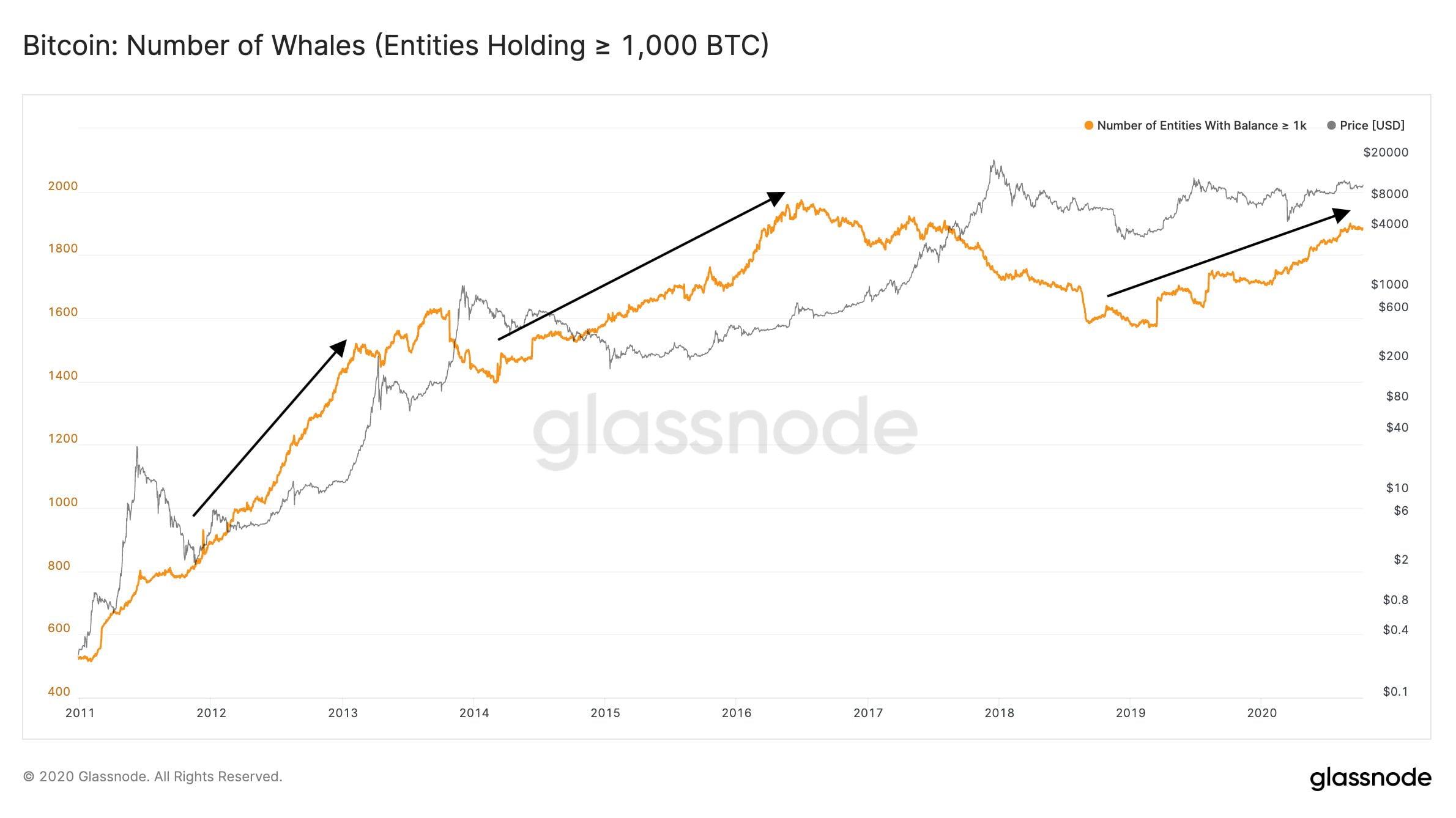 glassnode-bitcoin-balina-9-ekim