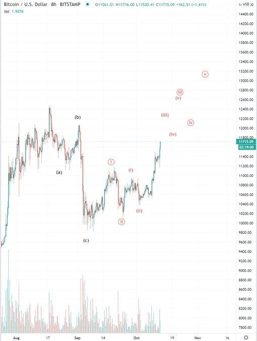 bluntz-bitcoin