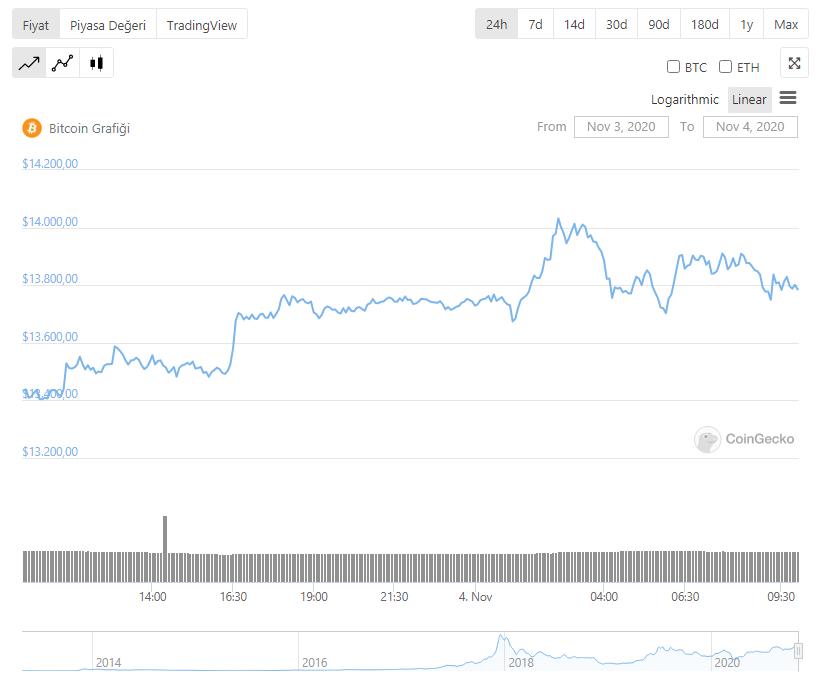 bitcoin-btc-yorumları
