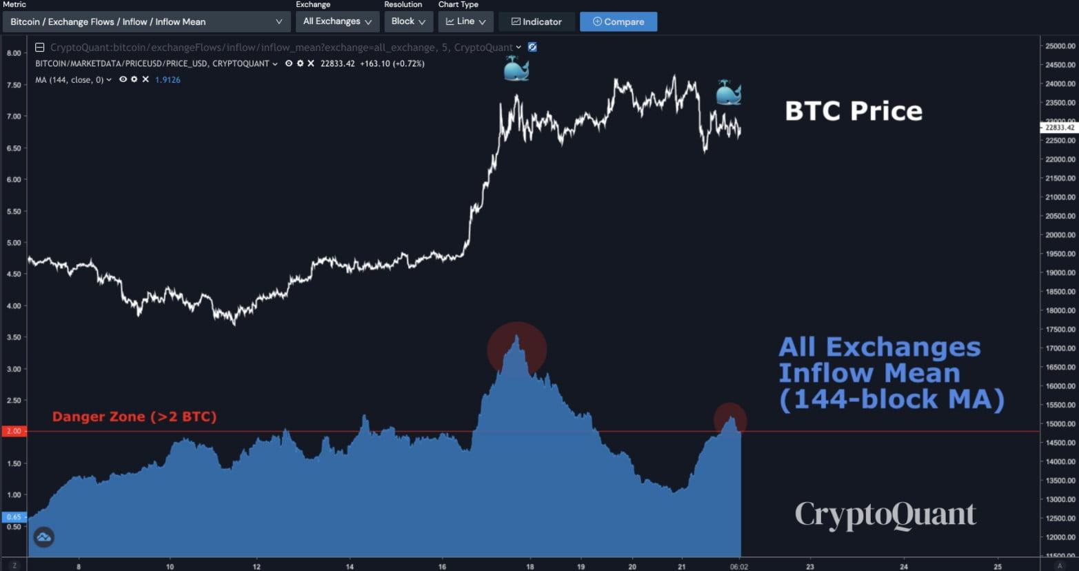 Bitcoin-Balinasi