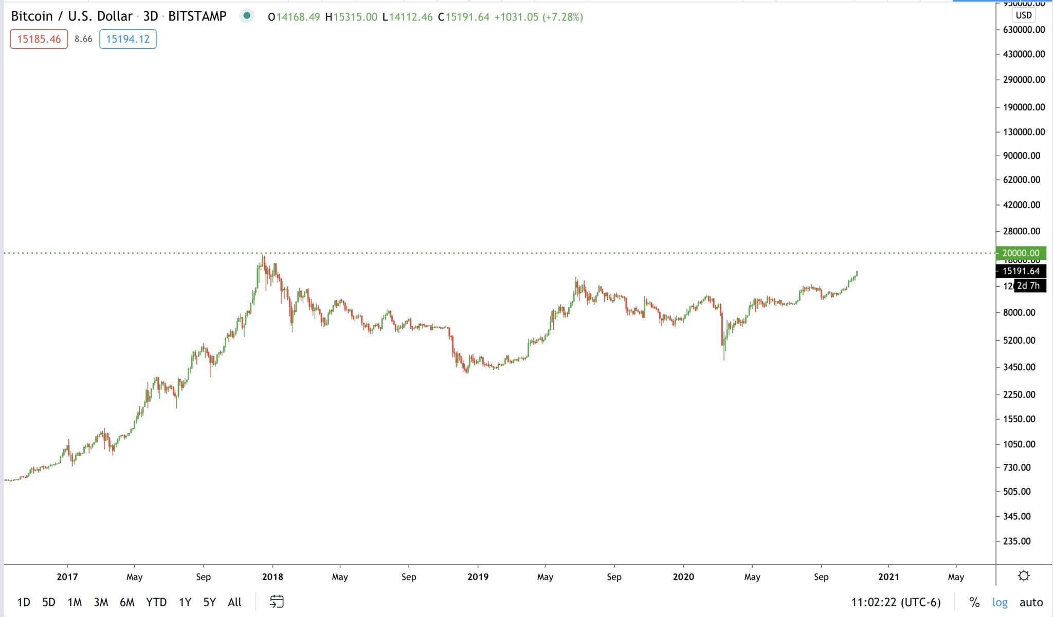 bitcoin-fiyat