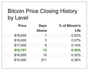 bitcoin-tarihi