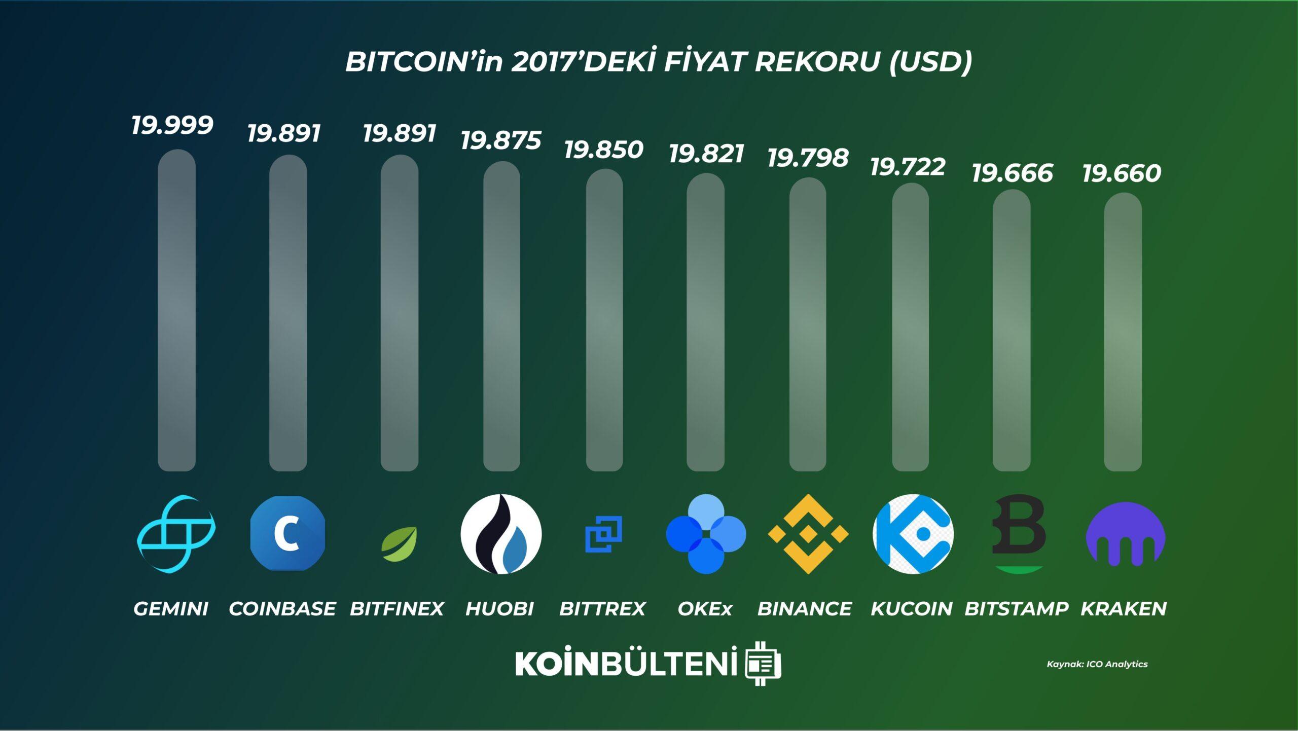 bitcoin-kripto-para-borsasi-2017-rekor