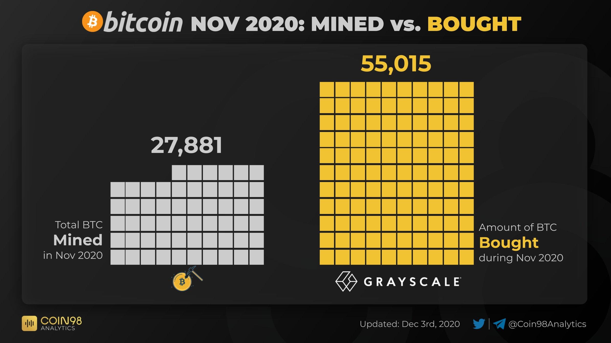 bitcoin-grayscale-coin98-fiyat