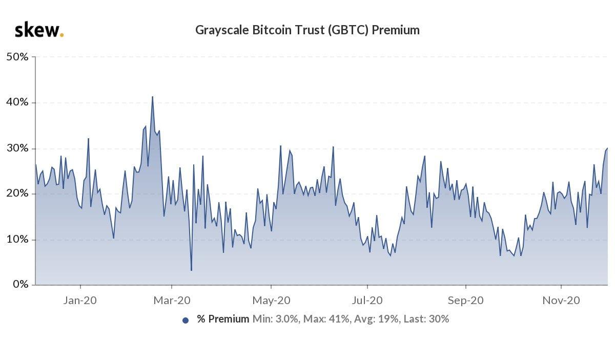 skew-bitcoin-grayscale-premium