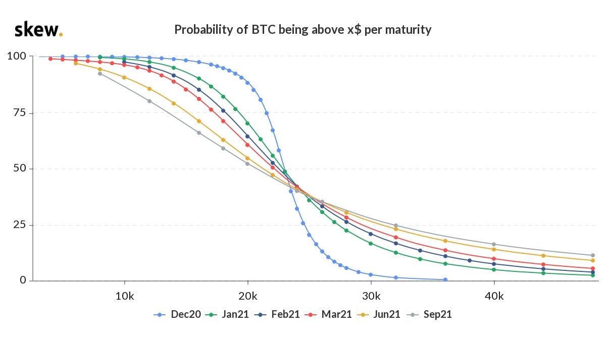 skew-bitcoin-btc-fiyat-olasilik