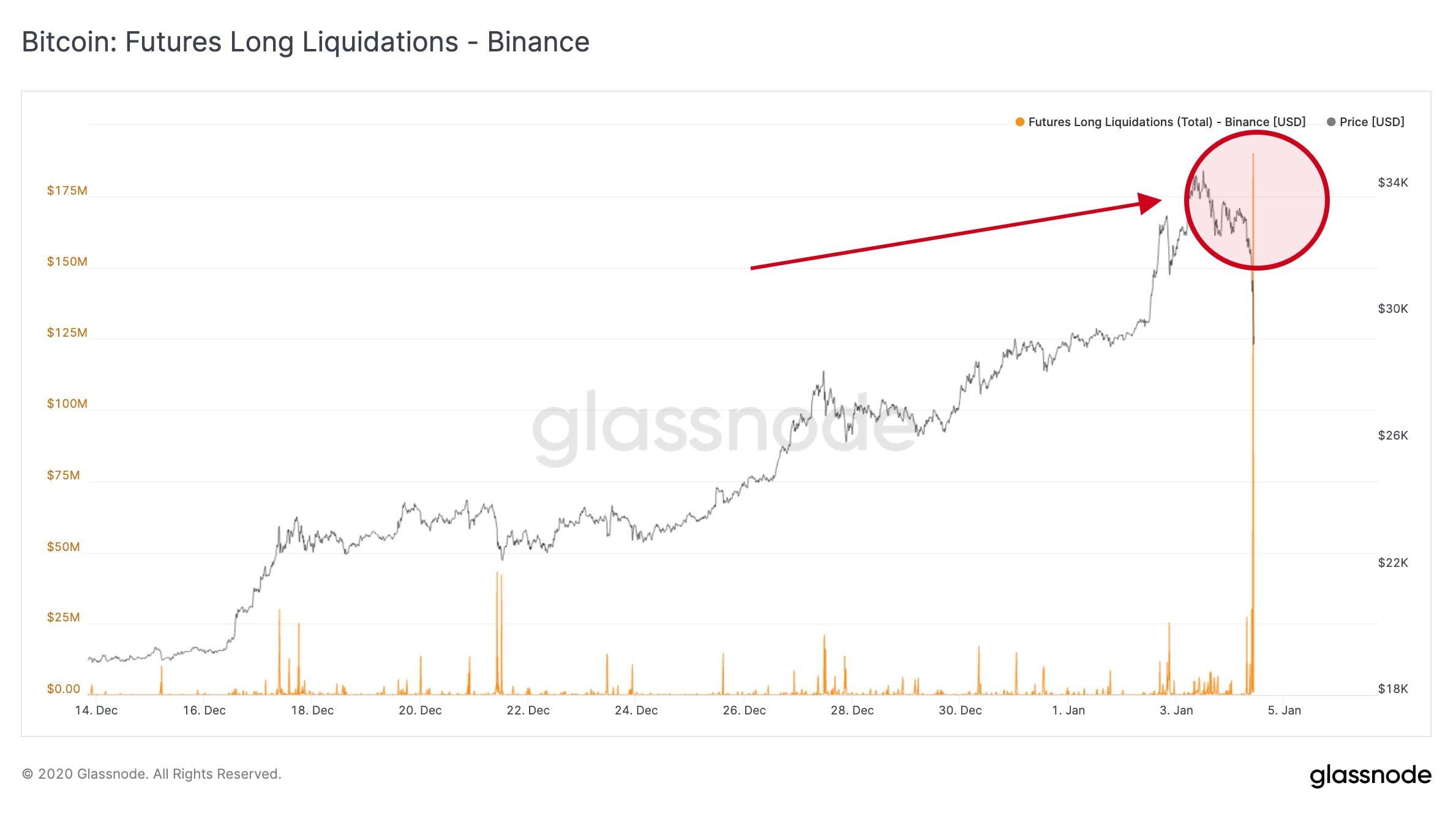 glassnode-bitcoin-binance-pozisyon