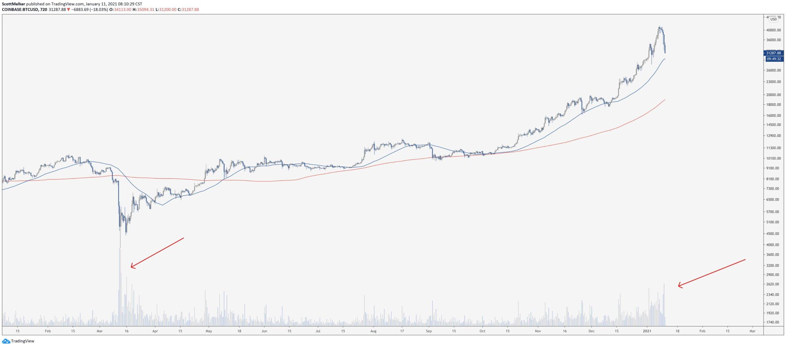 bitcoin-btc-kripto-para-piyasa-dusus-satis