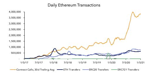 ethereum-transaction-sayisi