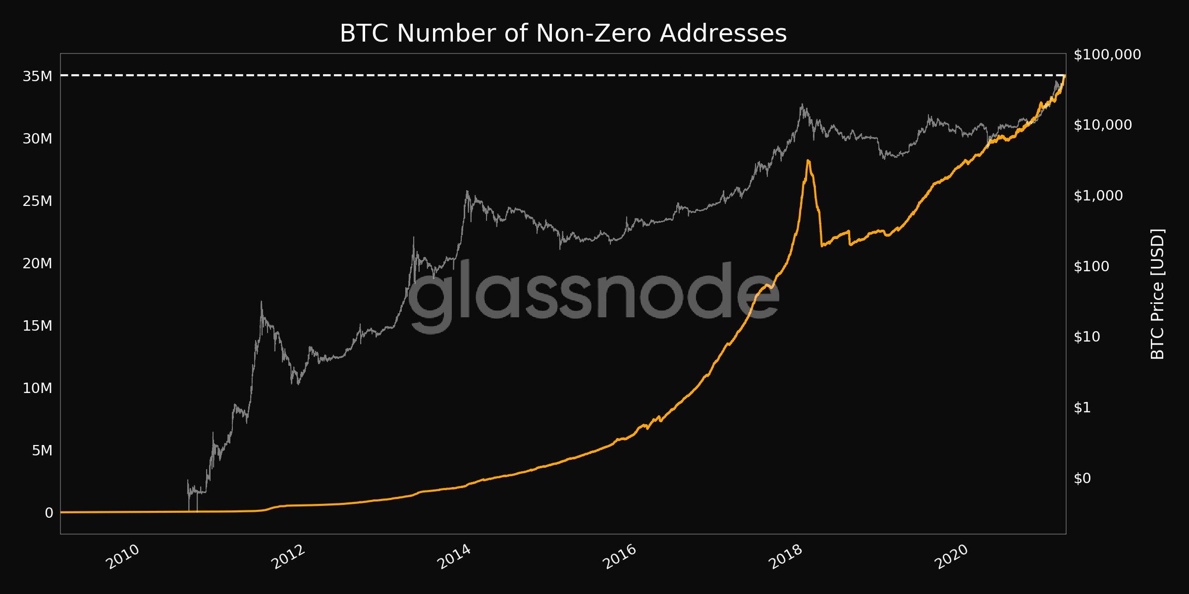 glassnode-bitcoin-btc-kripto-para