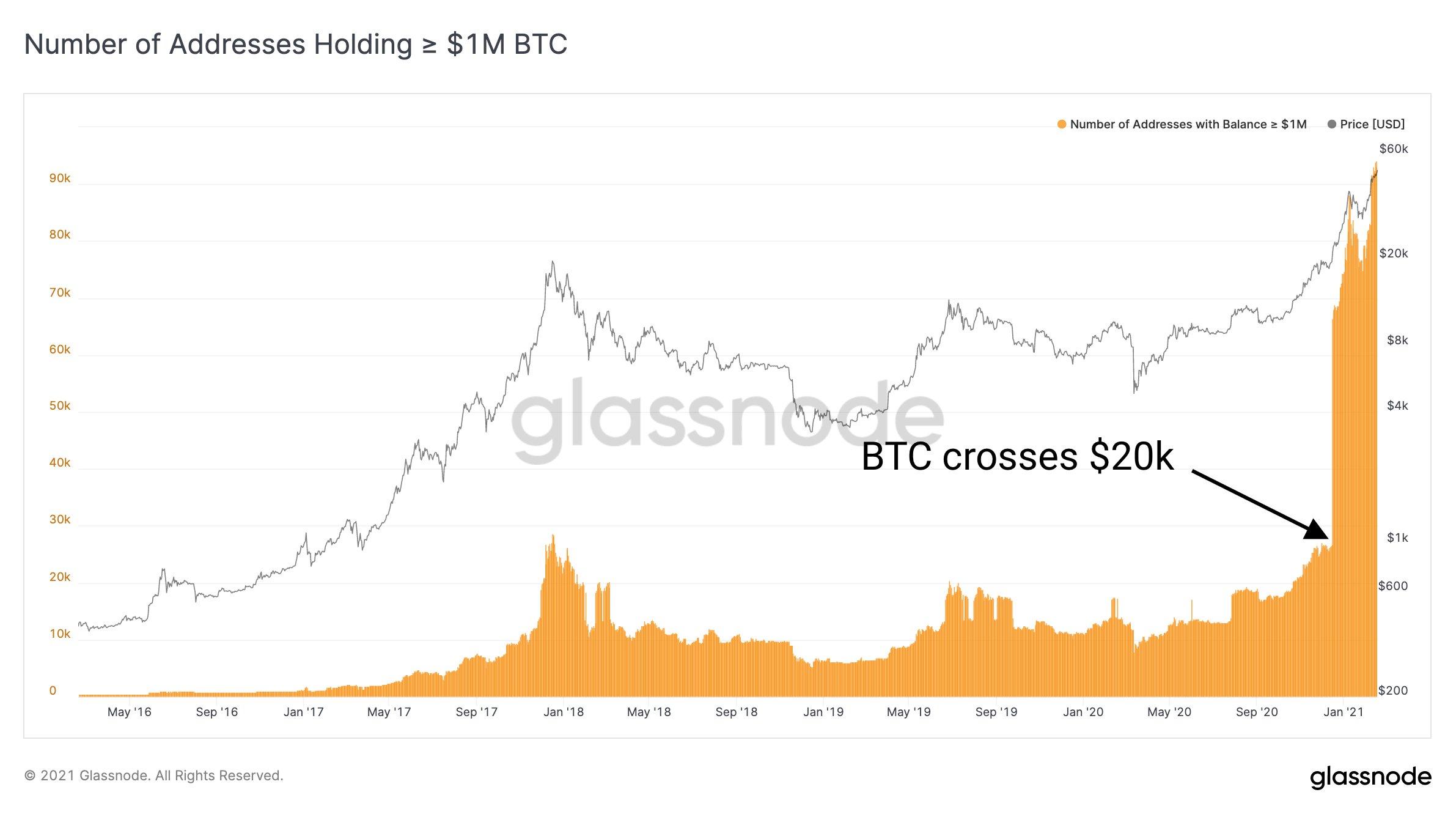 bitcoin-milyoner-rekor