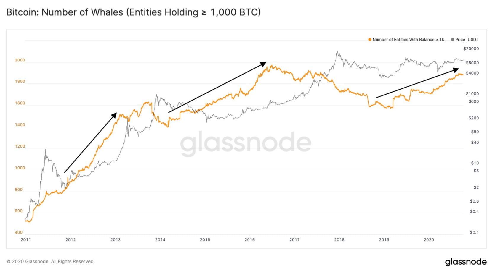 Bitcoin-yukselis-gostergesi
