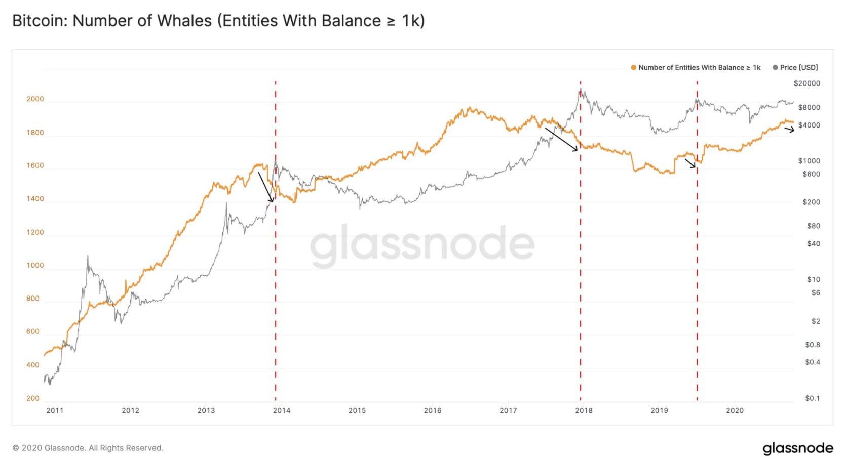 Bitcoin-balina-trendi