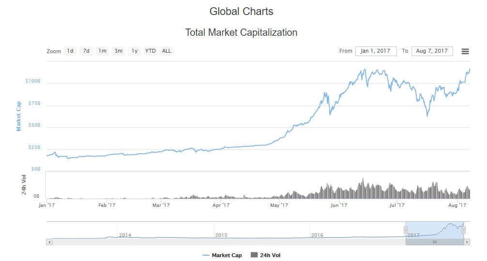 Kripto Para Piyasa Hacmi 7 Ağustos