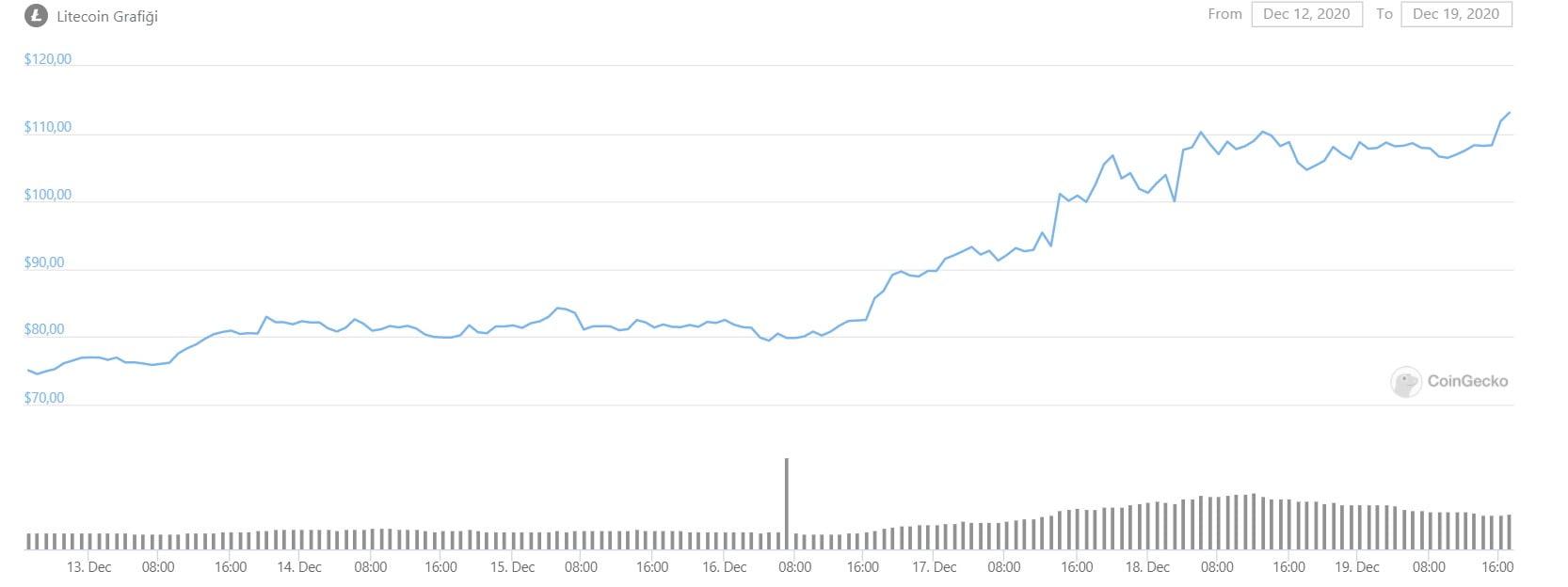litecoin-ltc-fiyat-grafik