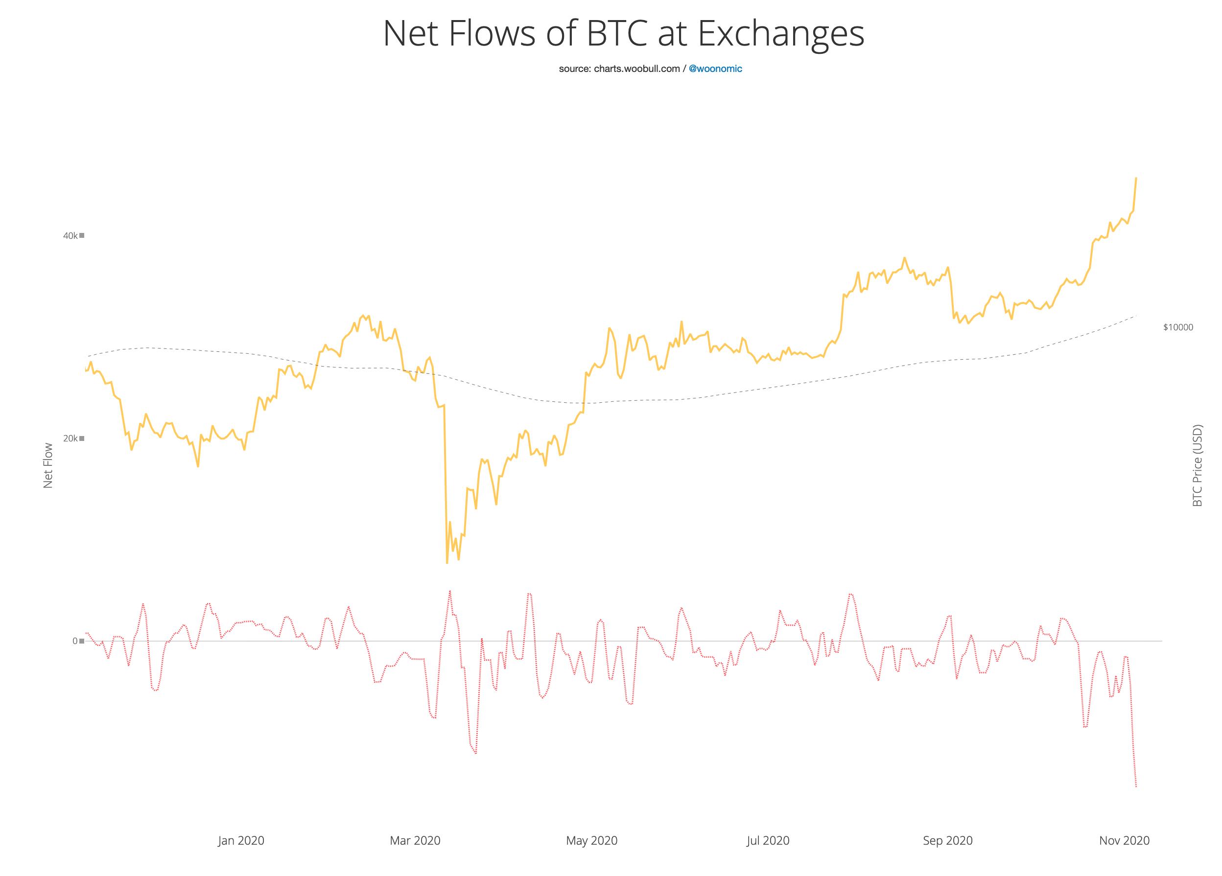 bitcoin-willy-woo